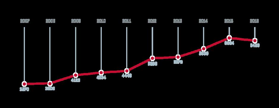 Søkertall 2016 samordna opptak